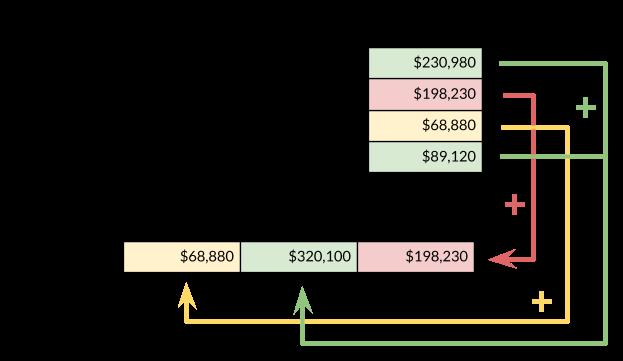 Pivot Table Column Label example