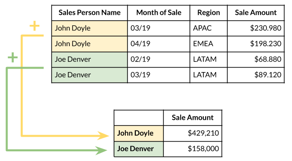 Pivot Table Row Label example