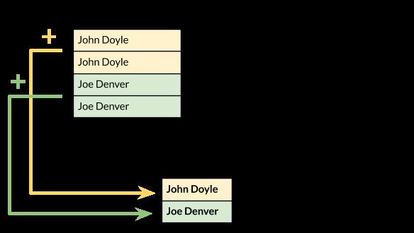 příklad použití popisku řádků v pivot tabulce