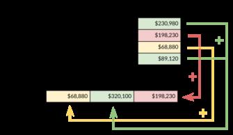 Co je to pivot tabulka a jak ji vytvořit: kompletní návod pro rok 2020 (od začátečníků po pokročilé s reálnými příklady)