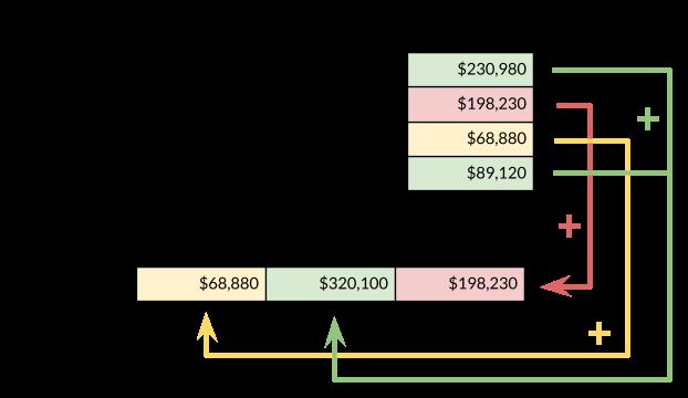 příklad použití popisku sloupců v pivot tabulce