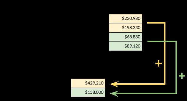 Příklad použití souhrnných hodnot v pivot tabulce