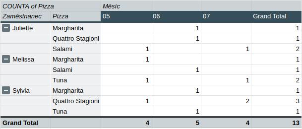 Pivot tabulka v Google Sheets