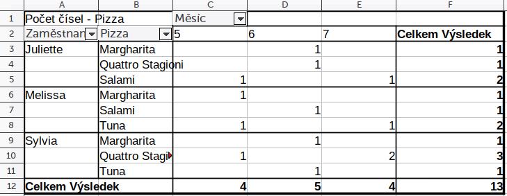 Pivot tabulka v LibreOffice